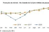Produção de móveis do RS cresce 41% em julho