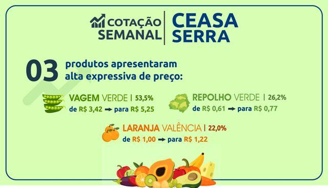 4707530a1c7 Ceasa Serra  preço da vagem verde sobe 53